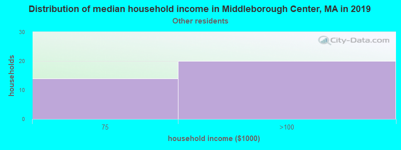 Middleborough Center household income for Some other race householders