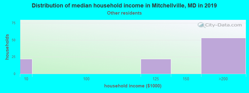 Mitchellville household income for Some other race householders