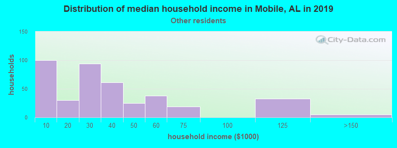 Mobile household income for Some other race householders