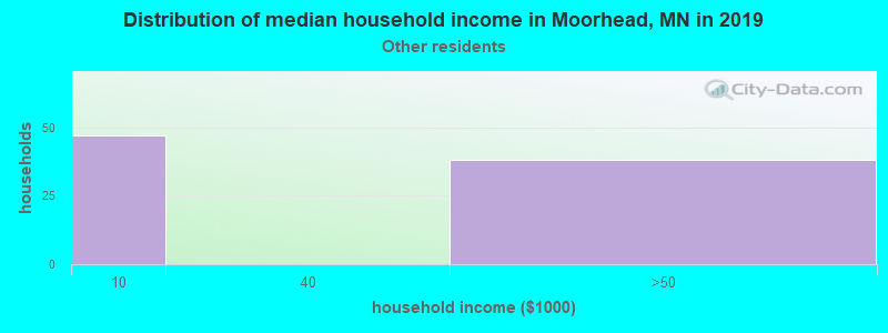 Moorhead household income for Some other race householders
