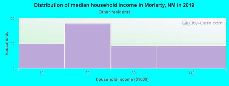 Moriarty household income for Some other race householders