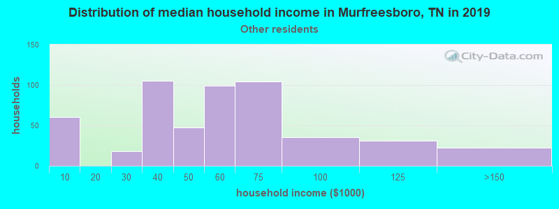 Murfreesboro household income for Some other race householders