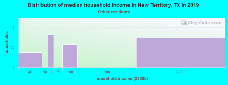 New Territory household income for Some other race householders