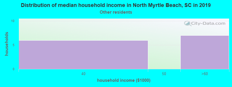 North Myrtle Beach household income for Some other race householders