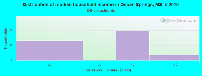Ocean Springs household income for Some other race householders