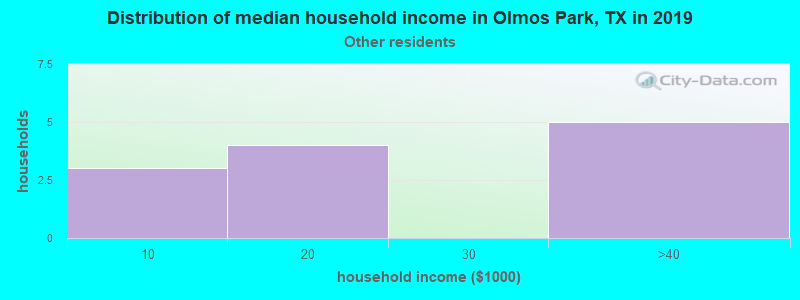 Olmos Park household income for Some other race householders