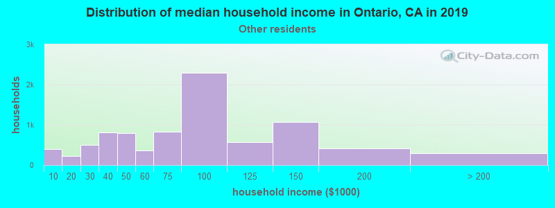 Ontario household income for Some other race householders