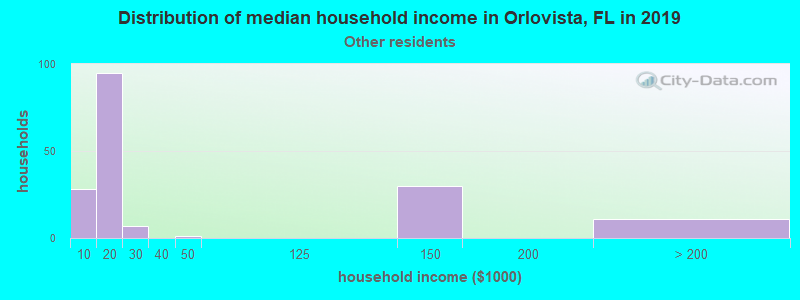 Orlovista household income for Some other race householders