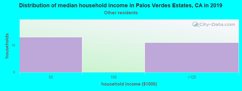 Palos Verdes Estates household income for Some other race householders