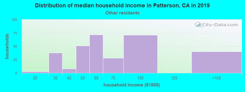 Patterson household income for Some other race householders