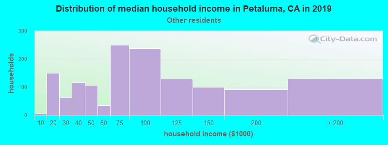 Petaluma household income for Some other race householders