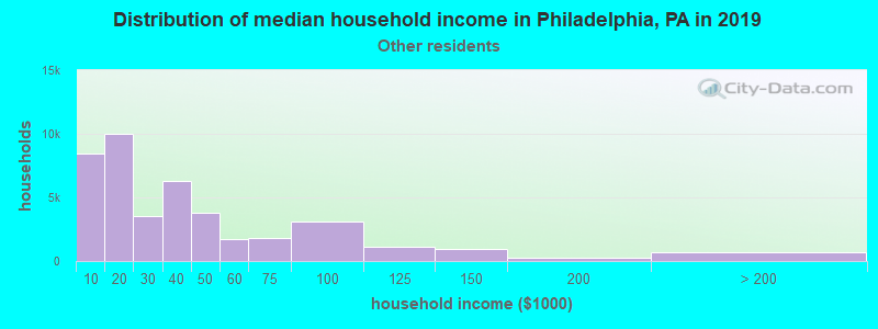 Philadelphia household income for Some other race householders