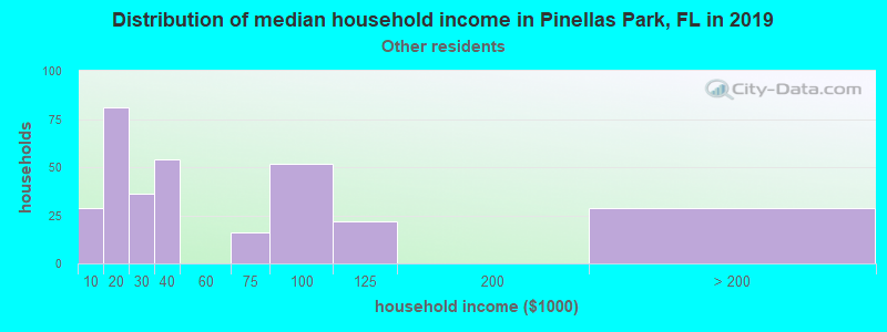 Pinellas Park household income for Some other race householders