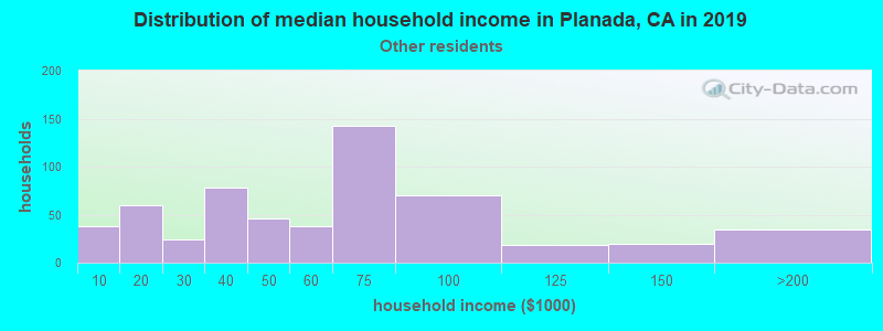 Planada household income for Some other race householders