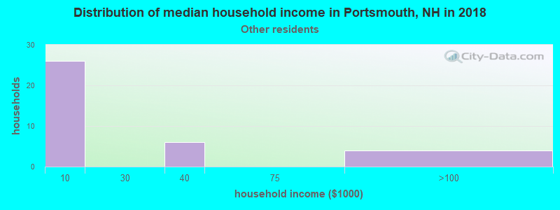 Portsmouth household income for Some other race householders