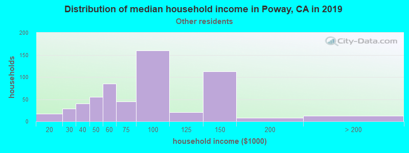Poway household income for Some other race householders