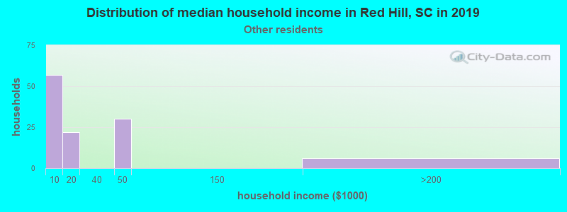 Red Hill household income for Some other race householders