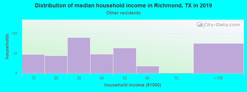 Richmond household income for Some other race householders