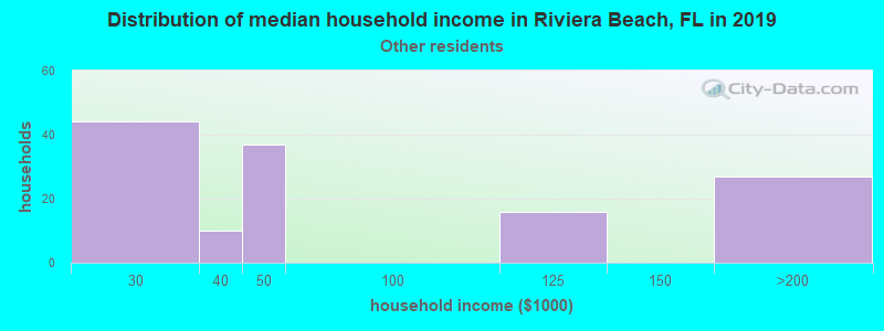 Riviera Beach household income for Some other race householders
