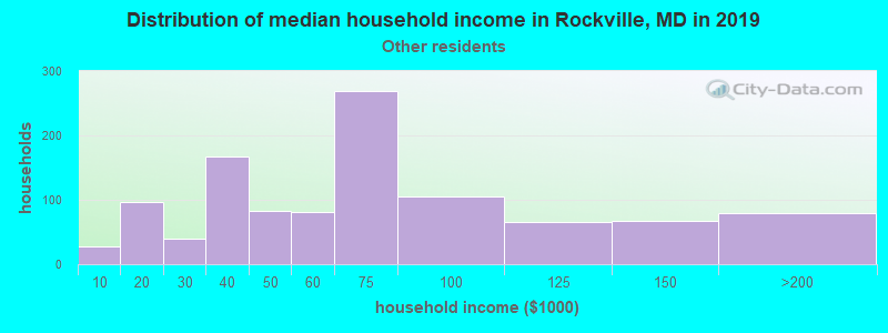 Rockville household income for Some other race householders