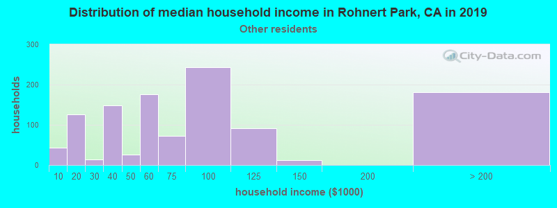 Rohnert Park household income for Some other race householders