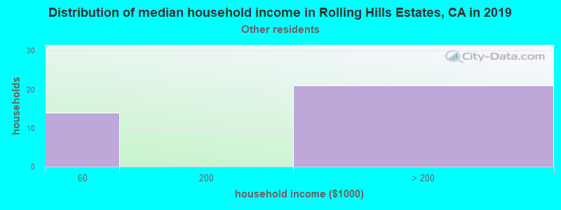 Rolling Hills Estates household income for Some other race householders