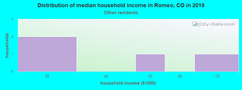 Romeo household income for Some other race householders