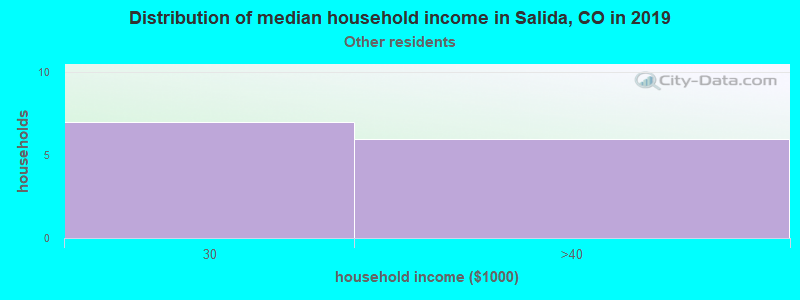 Salida household income for Some other race householders