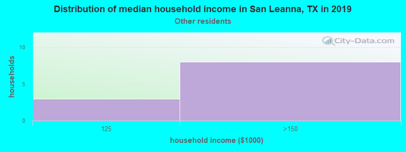 San Leanna household income for Some other race householders