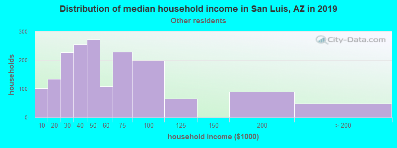 San Luis household income for Some other race householders