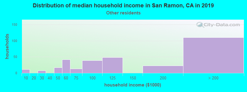 San Ramon household income for Some other race householders