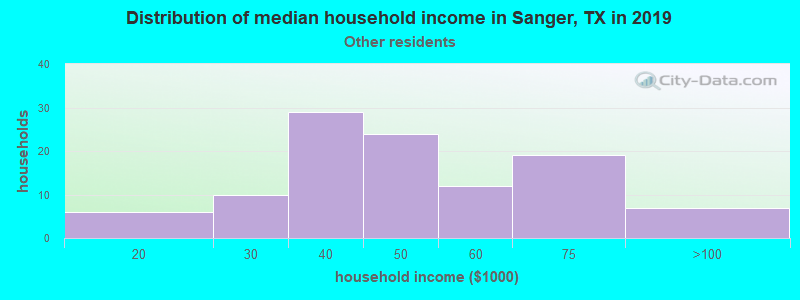 Sanger household income for Some other race householders