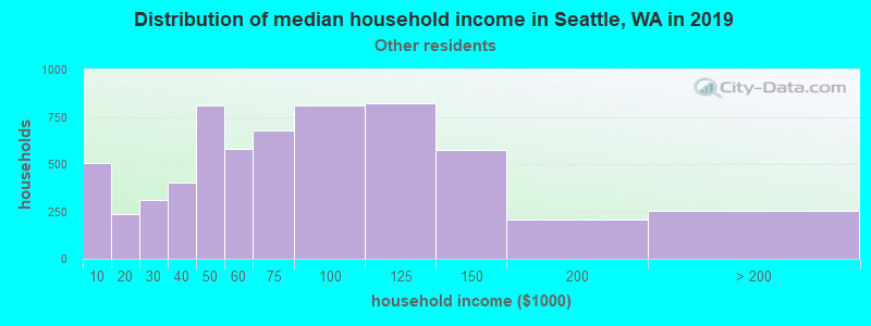 Seattle household income for Some other race householders