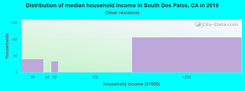 South Dos Palos household income for Some other race householders