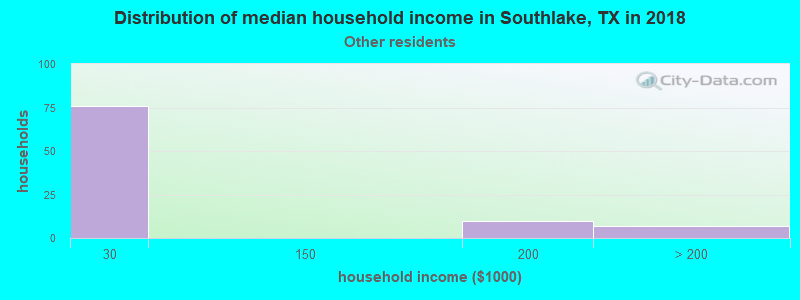 Southlake household income for Some other race householders