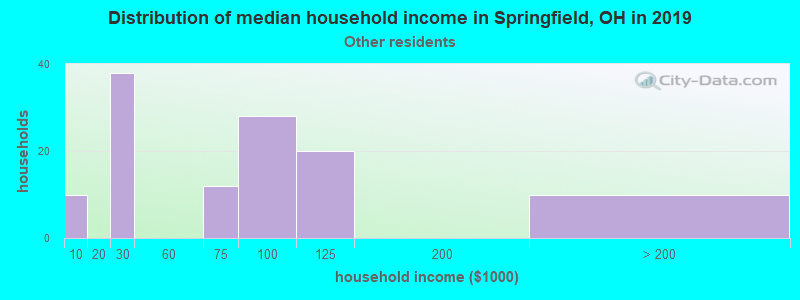 Springfield household income for Some other race householders