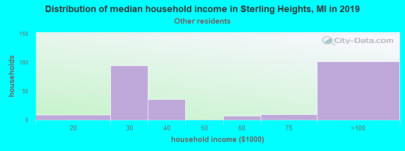 Sterling Heights household income for Some other race householders