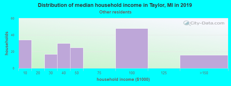 Taylor household income for Some other race householders