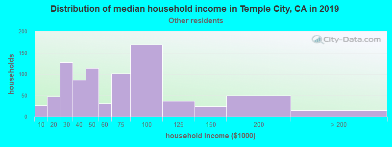 Temple City household income for Some other race householders