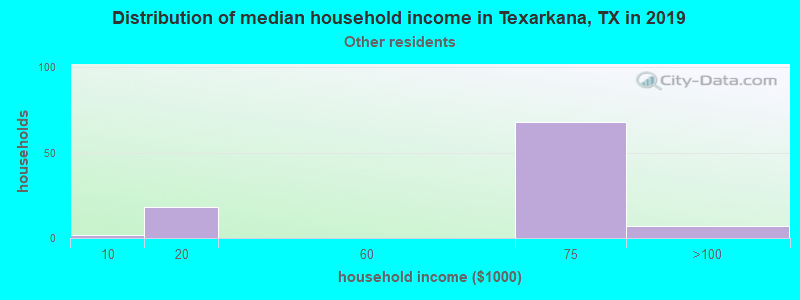 Texarkana household income for Some other race householders