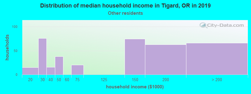 Tigard household income for Some other race householders