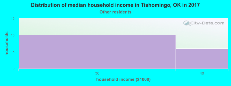 Tishomingo household income for Some other race householders