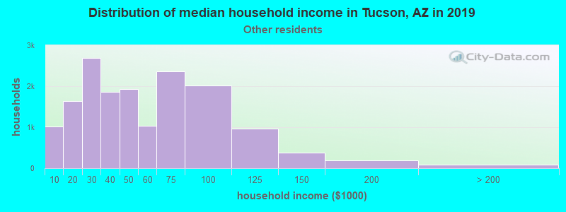 Tucson household income for Some other race householders