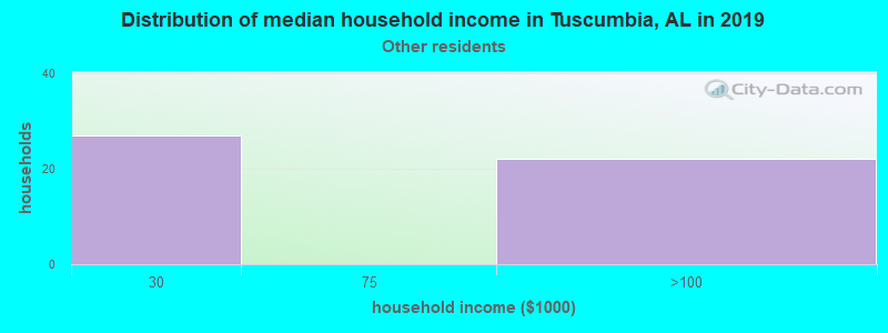 Tuscumbia household income for Some other race householders