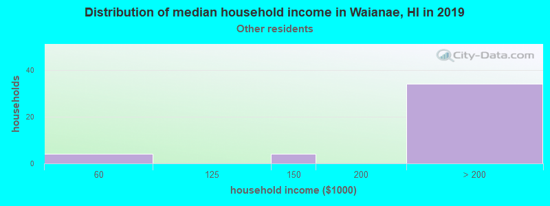 Waianae household income for Some other race householders