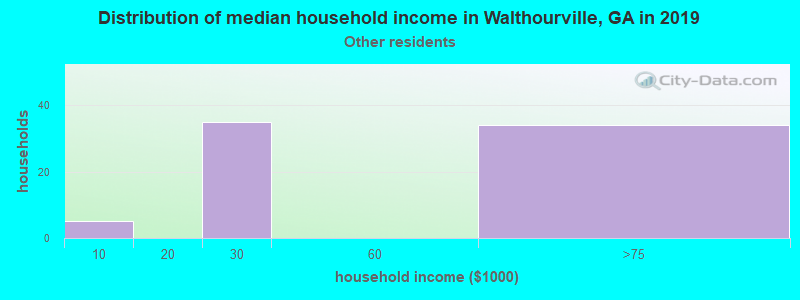 Walthourville household income for Some other race householders