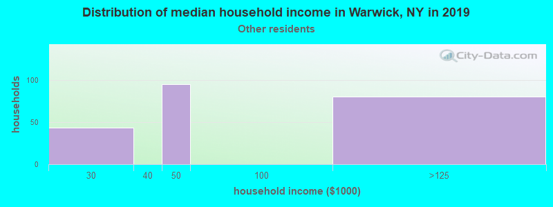 Warwick household income for Some other race householders