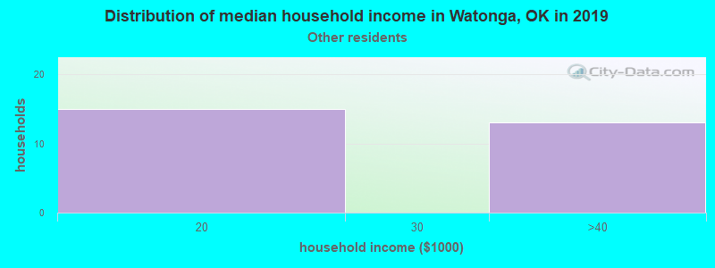 Watonga household income for Some other race householders