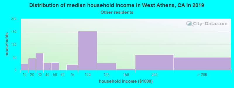 West Athens household income for Some other race householders