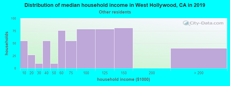 West Hollywood household income for Some other race householders